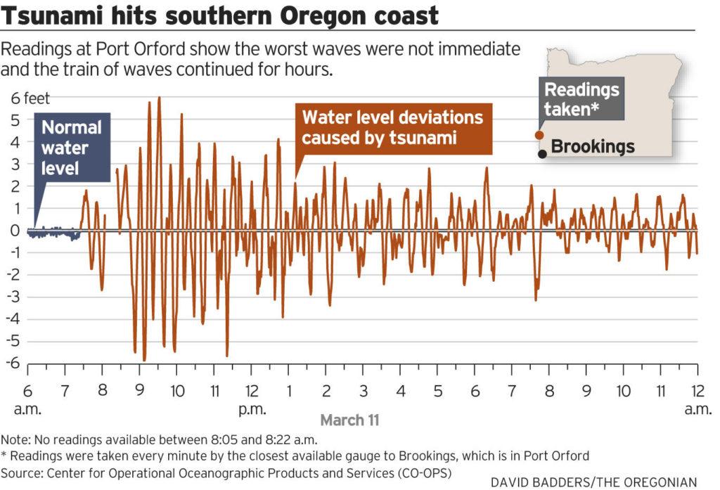 Tsunami Hits Southern Oregon Coast